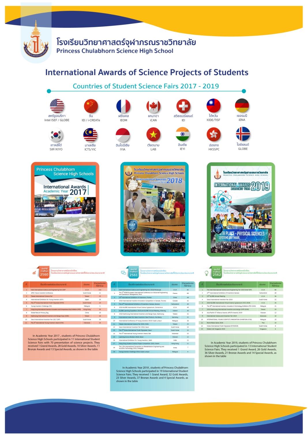 Poster 23 ผลงานรางวัลนานาชาติ